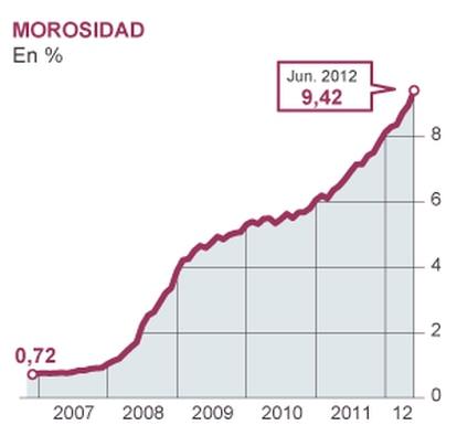 Fuentes: Banco de España e Instituto Nacional de Estadística.