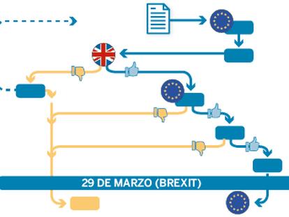 El principio de acuerdo alcanzado sobre el Brexit marca el inicio de una carrera de obstáculos. Este es el calendario