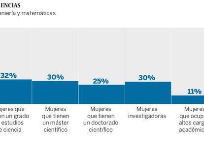 Evolución mundial de la carrera de la mujer en las ciencias, según el informe presentado por L'Oreal-Unesco.