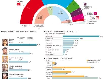 Fuente: Estudio General de Opinión Pública de Andalucía (Egopa) / Capdea para la Universidad de Granada.