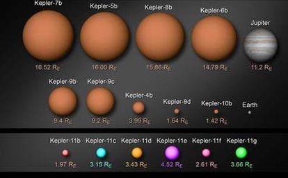 Tamaños de los planetas y sistemas planetarios (Kepler-9 y Kepler-11) descubiertos hasta ahora por el telescopio <i>Kepler</i>, respecto al tamaño de Júpiter y de la Tierra.