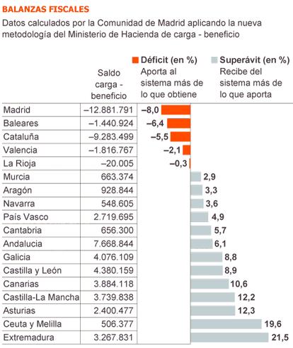 Fuente: Comunidad de Madrid con datos del Ministerio de Hacienda.