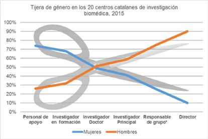 Datos de la agencia AQuAS de las categorías de hombres y mujeres en centros de investigación catalanes por categorías.