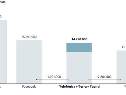Audiencias en Internet