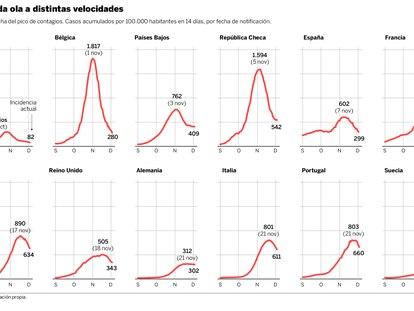 España es uno de los países europeos con menos contagios en una segunda ola a distintas velocidades