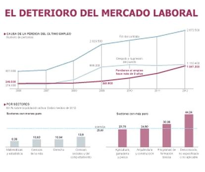 Fuente: Encuesta de Población Activa.