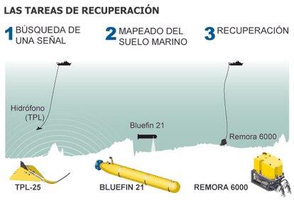 Fuente: Reuters, Bluefin Robotics, US Navy y elaboración propia.