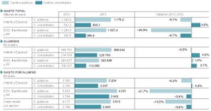 Inversión de la Comunidad de Madrid en Educación