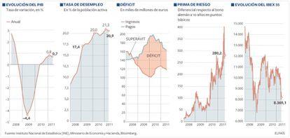 Principales indicadores económicos españoles.