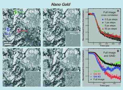 Imagen en cuatro dimensiones de estructuras y morfologías en láminas superfinas de oro, con microscopía electrónica ultrarrápida.