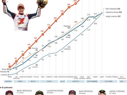 La temporada del campeón del mundo de MotoGP