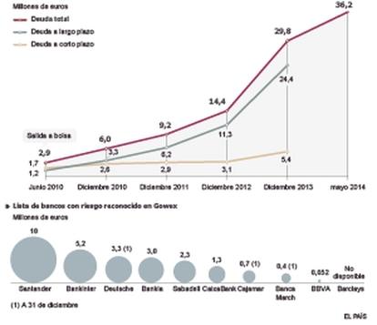 Fuente: M&A Auditores S. L., Central de Información de Riesgos del Banco de España y entidades.