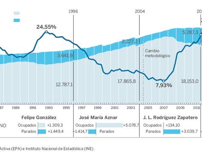 El paro cierra 2015 con una bajada récord: 678.200 desempleados menos
