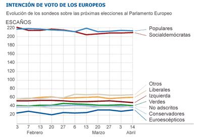 Fuente: Parlamento Europeo y TNS Opinion.