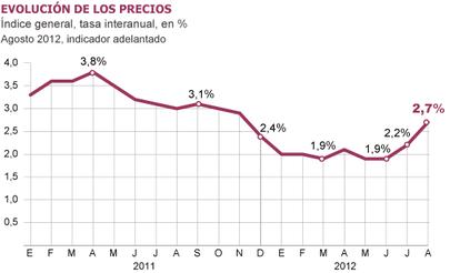 Fuente: Instituto Nacional de Estadística (INE).