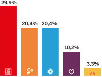Todos los partidos retroceden ante el avance de los socialistas, que rozan el 30% de la estimación de voto en el primer barómetro del CIS desde que Sánchez es presidente