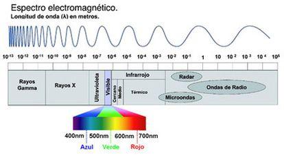 Ondas del espectro electromagnético.