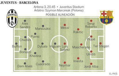 Alineaciones del Juventus vs Barcelona