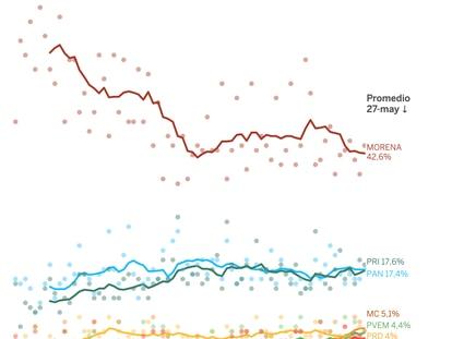 Encuestas: Morena domina la elección a la Cámara sin lograr la mayoría absoluta