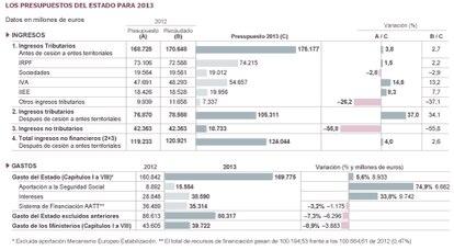 Fuente: Ministerio de Hacienda y Administraciones Públicas.