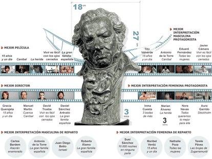 Principales candidaturas a los Goya