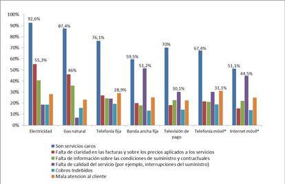Razones de la insatisfacción de los hogares con los servicios básicos.
