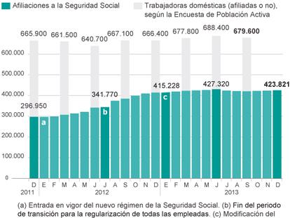Fuentes: Ministerio de Empleo y Seguridad Social e INE.
