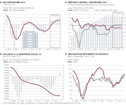 Fuentes: Comisión Europea, M1 de Empleo, INE y Funcas (previsiones para 2014). Gráficos elaborados por A. Laborda.