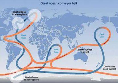 L circulación global o termohalina se inicia con el trasiego de aguas frías y cálidas en el Atlántico norte.