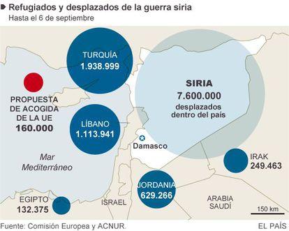 Refugiados y desplazados de la guerra de Siria.