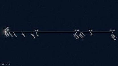 Esquema de la ubicación de 'Farout' dentro del sistema solar.