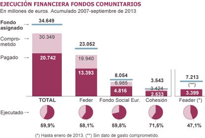 Fuente: Comisión Europea y Gobierno de España.