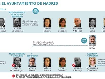 El Constitucional confirma que los ediles no electos de Madrid deben renunciar ya