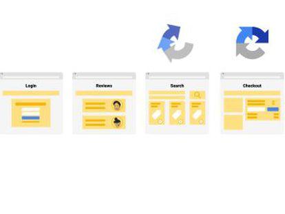 ReCaptcha v3 pretende acabar con la necesidad de identificar imágenes, completar caracteres o terminar sumas para poder acceder a un servicio