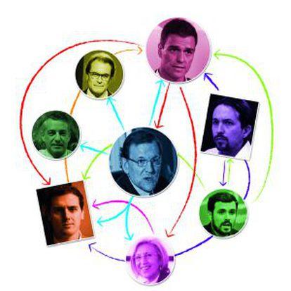 Los dirigentes de los principales partidos.