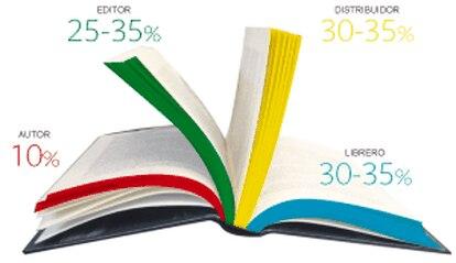Puedes ver aquí todo el proceso creativo y de producción del libro y su precio.