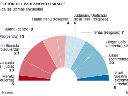 La fragmentación del voto amenaza con forzar un empate en Israel
