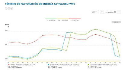 Curva del PVPC que publica REE en su página web- Aquí se puede consultar la evolución de precio de los tres tipos de tarifa regulada que puede elegir el usuario. La roja es la tarifa por defecto, o general, la verde y la azul son las tarifas de discriminación horaria (eficiencia de dos periodos y vehículo eléctrico).