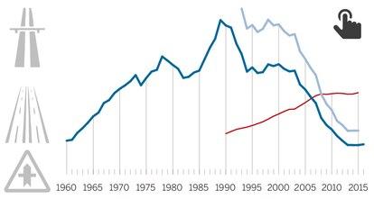 Siniestralidad en las carreteras españolas desde 1960