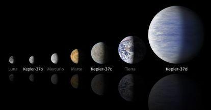 Ilustración de los tres  planetas de la estrella Kepler-37 y sus tamaños comparativos.