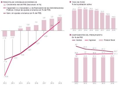 Previsiones del Gobierno para la economía española.
