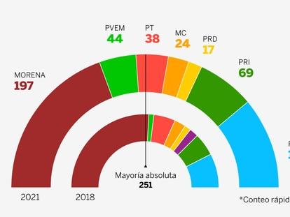 Resultados de las elecciones de México