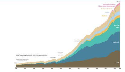 Gráfico sobre el uso de energía en el último siglo.