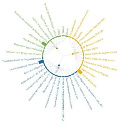 Figura 2. Ejemplo de indicadores que se consideran en la evaluación de la sostenibilidad de una ciudad en el ámbito social, económico y ambiental.
