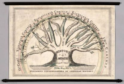 'Willard's Chronographer of American History'