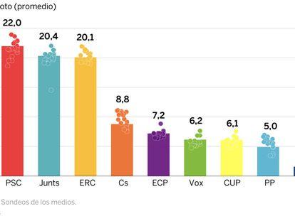 Las posibles sorpresas para las encuestas de Cataluña