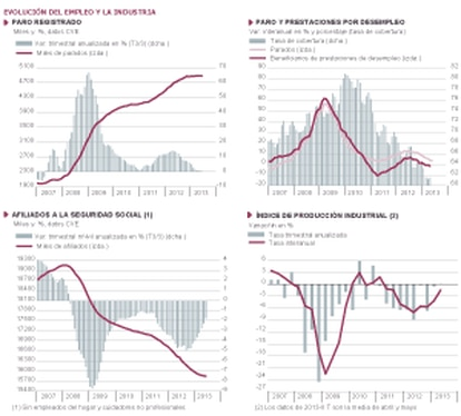 Fuentes:Ministerio de Empleo, INE y Funcas. Gráficos elaborados por A. Laborda.