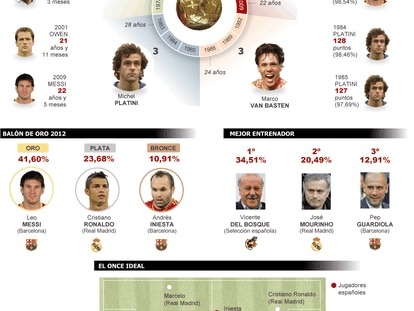 Fuente: FIFA y elaboración propia.