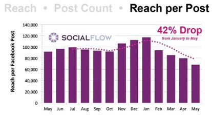 Gráfico realizado por Social Flow Media que muestra el declive del alcance de las publicaciones de los medios en Facebook a partir de enero.