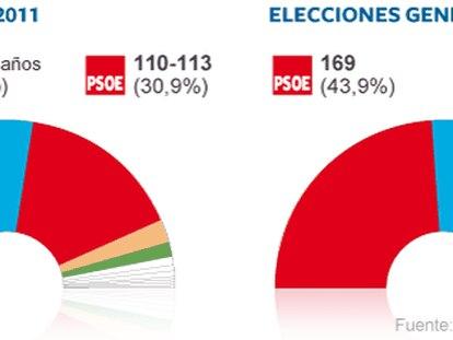 """Intención de voto <a href=""""http://www.elpais.com/graficos/espana/Intencion/voto/elpepunac/20111112elpepunac_1/Ges/""""><b>Consulta el gráfico</b></a>"""